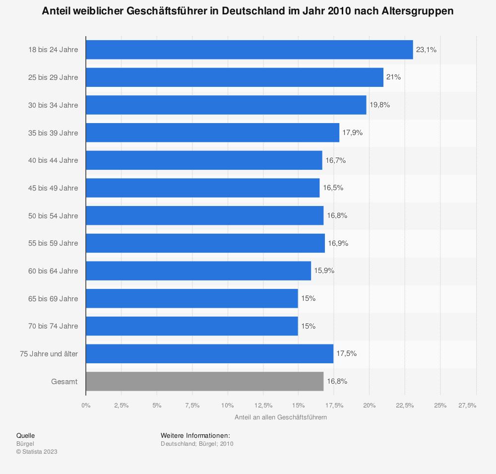 Statistik: Anteil weiblicher Geschäftsführer in Deutschland im Jahr 2010 nach Altersgruppen | Statista