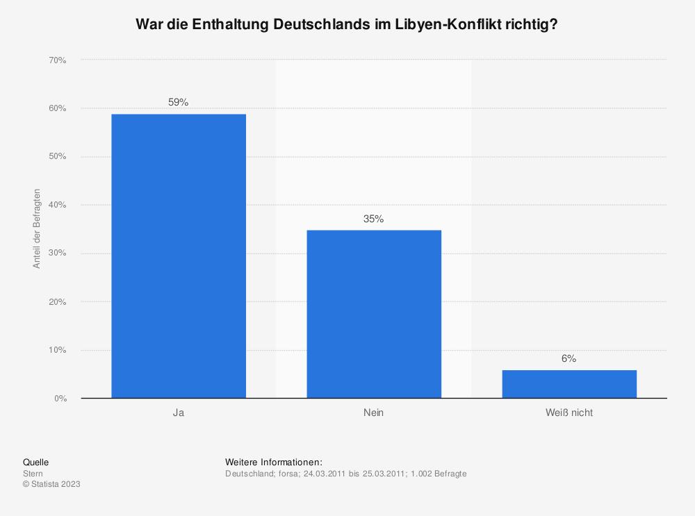 Statistik: War die Enthaltung Deutschlands im Libyen-Konflikt richtig? | Statista