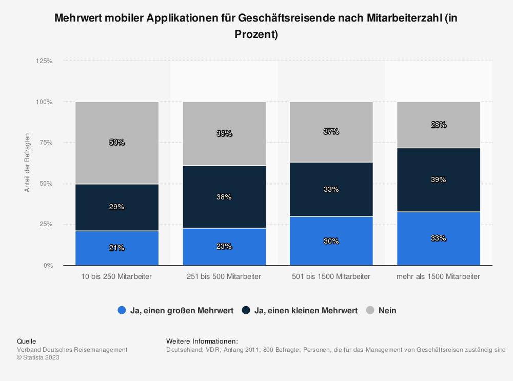 Statistik: Mehrwert mobiler Applikationen für Geschäftsreisende nach Mitarbeiterzahl (in Prozent) | Statista