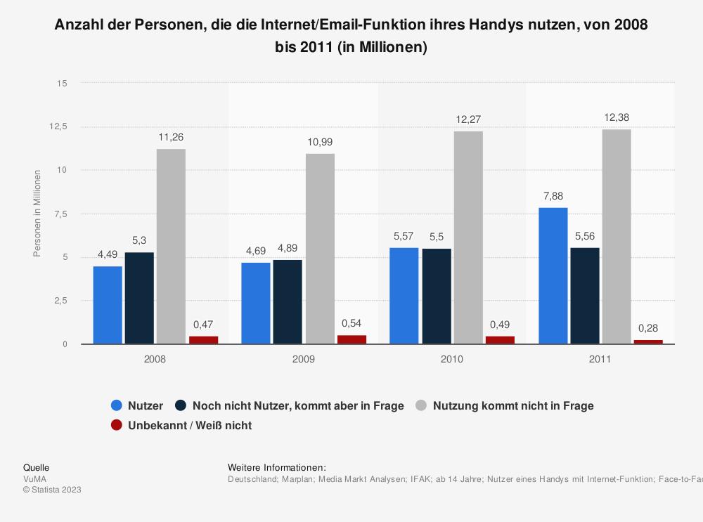 Statistik: Anzahl der Personen, die die Internet/Email-Funktion ihres Handys nutzen, von 2008 bis 2011 (in Millionen) | Statista