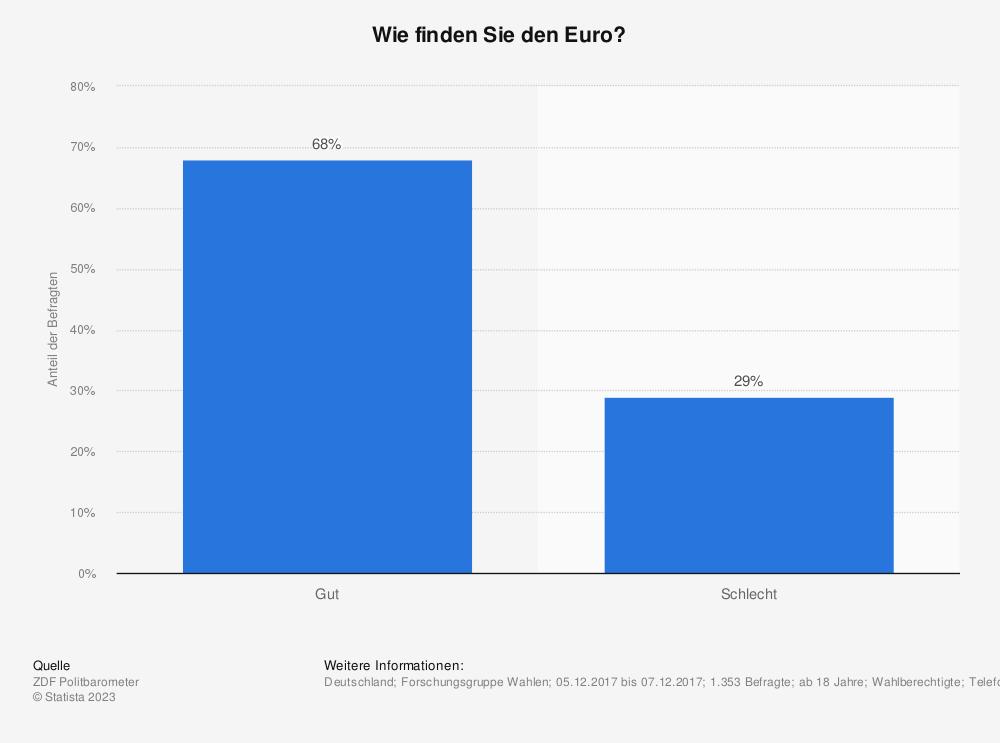 Statistik: Wie finden Sie den Euro? | Statista