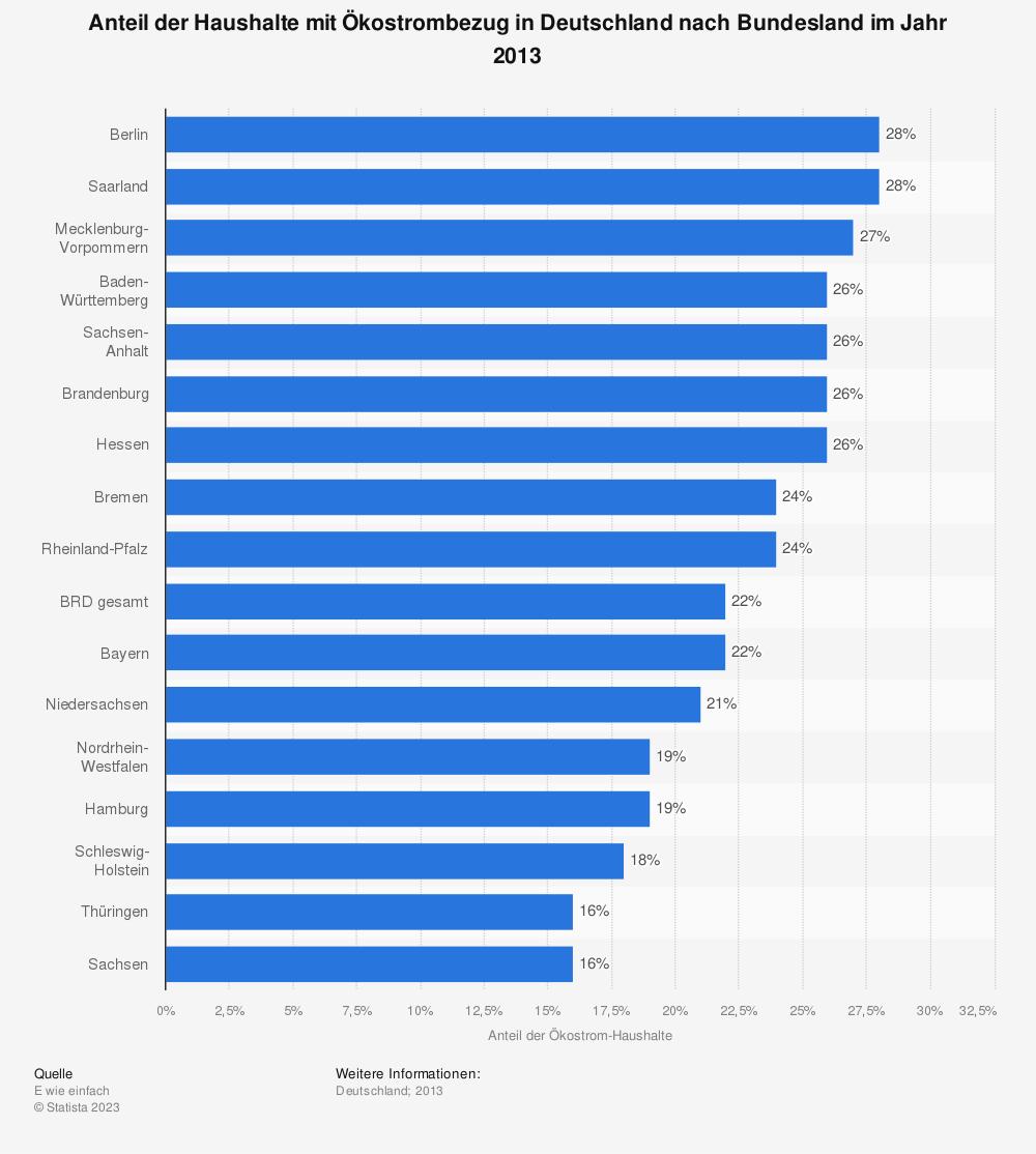 Statistik: Anteil der Haushalte mit Ökostrombezug in Deutschland nach Bundesland im Jahr 2013 | Statista
