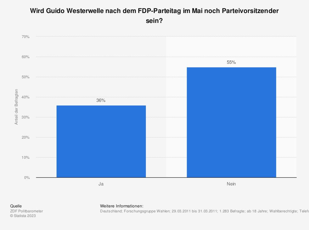 Statistik: Wird Guido Westerwelle nach dem FDP-Parteitag im Mai noch Parteivorsitzender sein? | Statista
