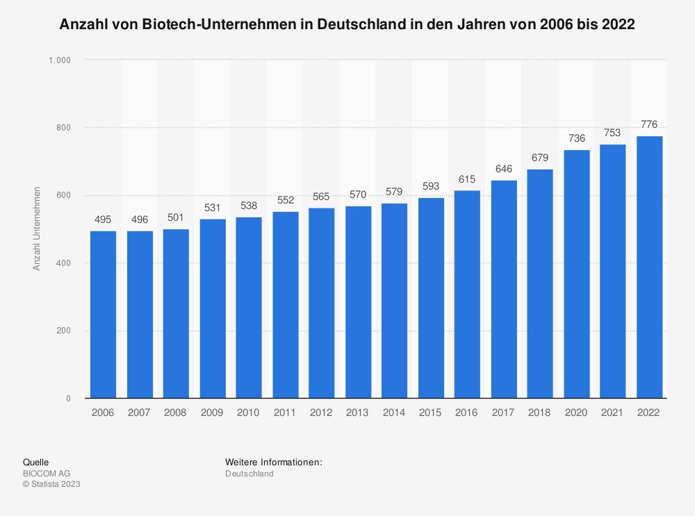 Statistik: Anzahl von Biotech-Unternehmen in Deutschland in den Jahren von 2006 bis 2018 | Statista