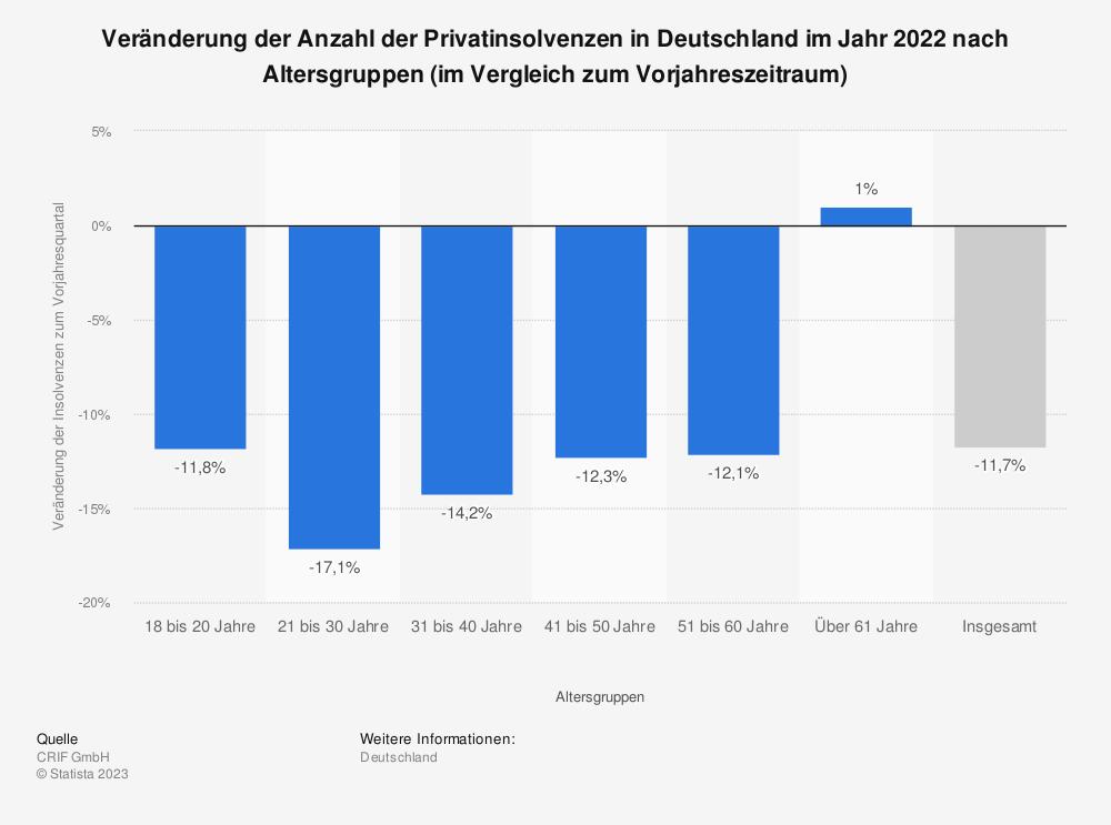 Statistik: Veränderung der Anzahl der Privatinsolvenzen in Deutschland im Jahr 2017 zum Vorjahr nach Altersgruppen | Statista
