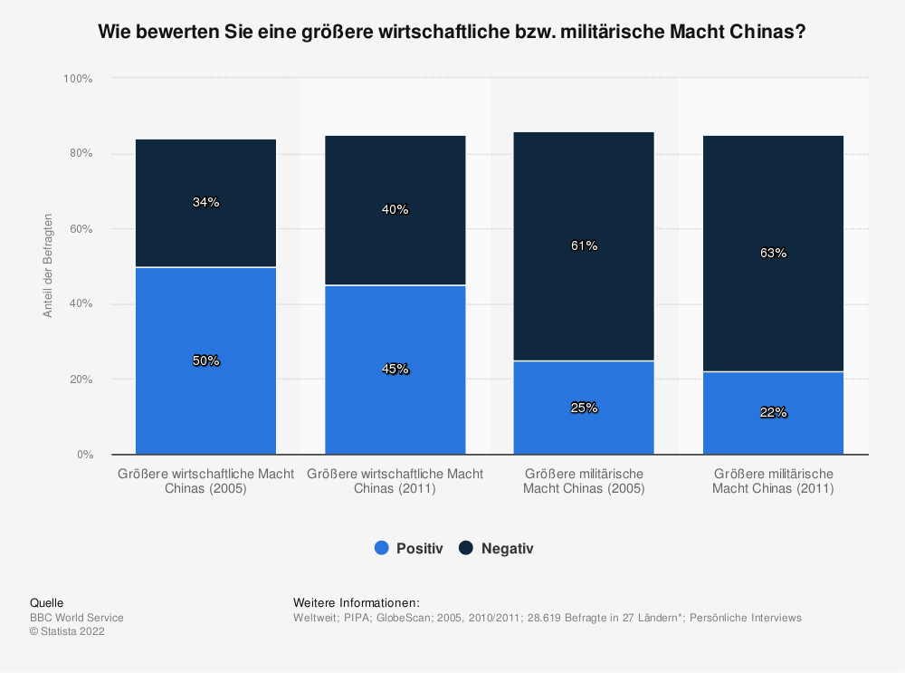 Statistik: Wie bewerten Sie eine größere wirtschaftliche bzw. militärische Macht Chinas? | Statista