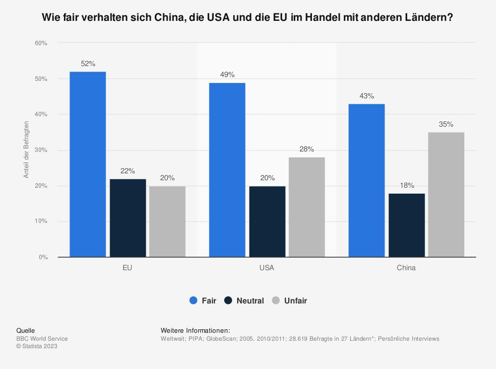 Statistik: Wie fair verhalten sich China, die USA und die EU im Handel mit anderen Ländern? | Statista