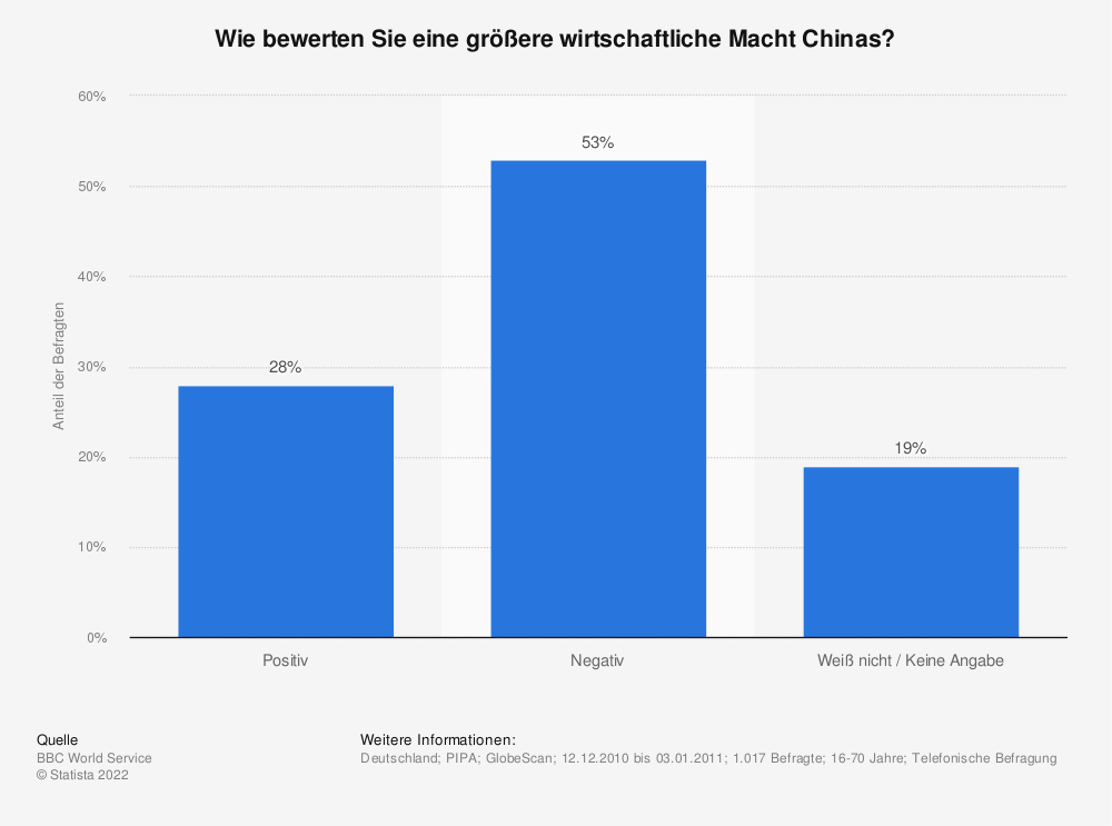 Statistik: Wie bewerten Sie eine größere wirtschaftliche Macht Chinas? | Statista