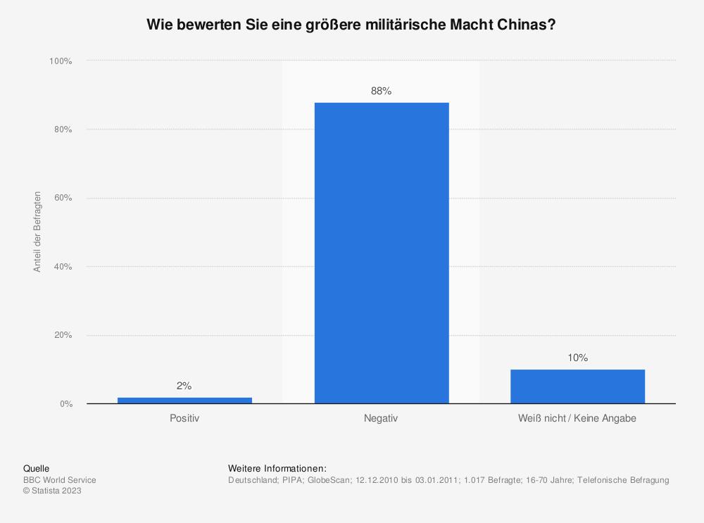 Statistik: Wie bewerten Sie eine größere militärische Macht Chinas? | Statista