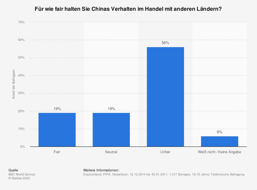 Statistik: Für wie fair halten Sie Chinas Verhalten im Handel mit anderen Ländern? | Statista