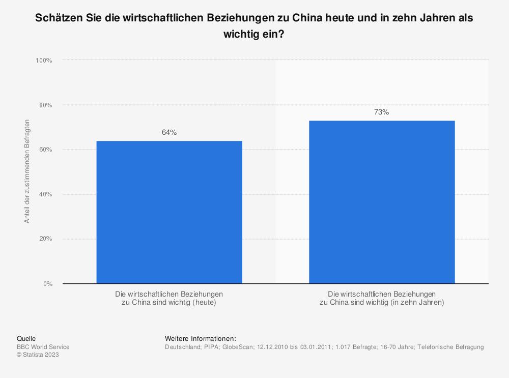Statistik: Schätzen Sie die wirtschaftlichen Beziehungen zu China heute und in zehn Jahren als wichtig ein? | Statista