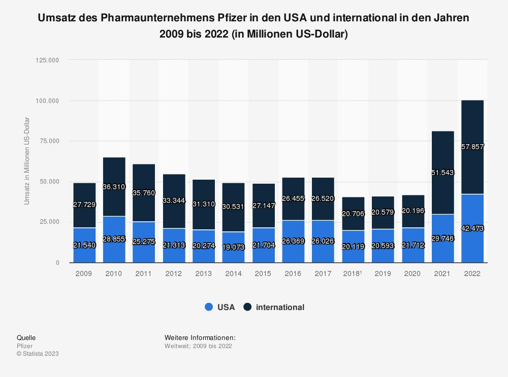 Statistik: Umsatz des Pharmaunternehmens Pfizer in den USA und international in den Jahren 2009 bis 2018 (in Millionen US-Dollar) | Statista
