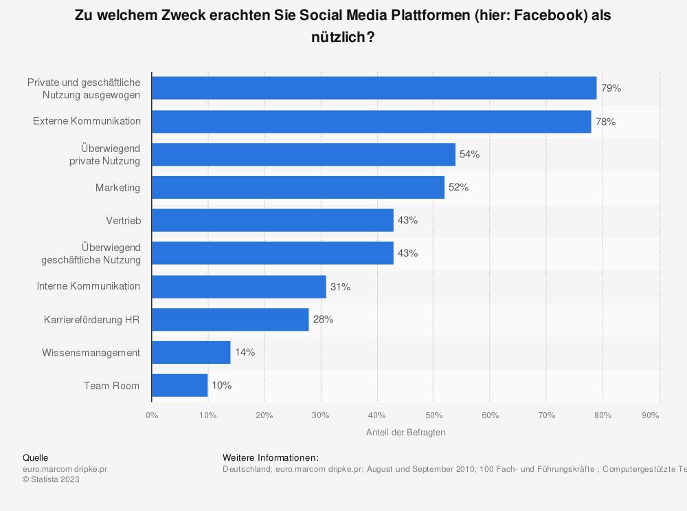 Statistik: Zu welchem Zweck erachten Sie Social Media Plattformen (hier: Facebook) als nützlich? | Statista