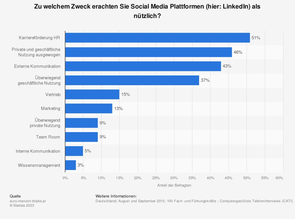 Statistik: Zu welchem Zweck erachten Sie Social Media Plattformen (hier: LinkedIn) als nützlich? | Statista