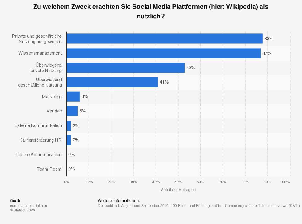Statistik: Zu welchem Zweck erachten Sie Social Media Plattformen (hier: Wikipedia) als nützlich? | Statista