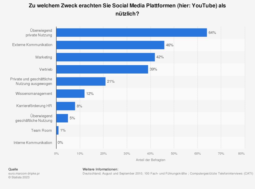 Statistik: Zu welchem Zweck erachten Sie Social Media Plattformen (hier: YouTube) als nützlich? | Statista