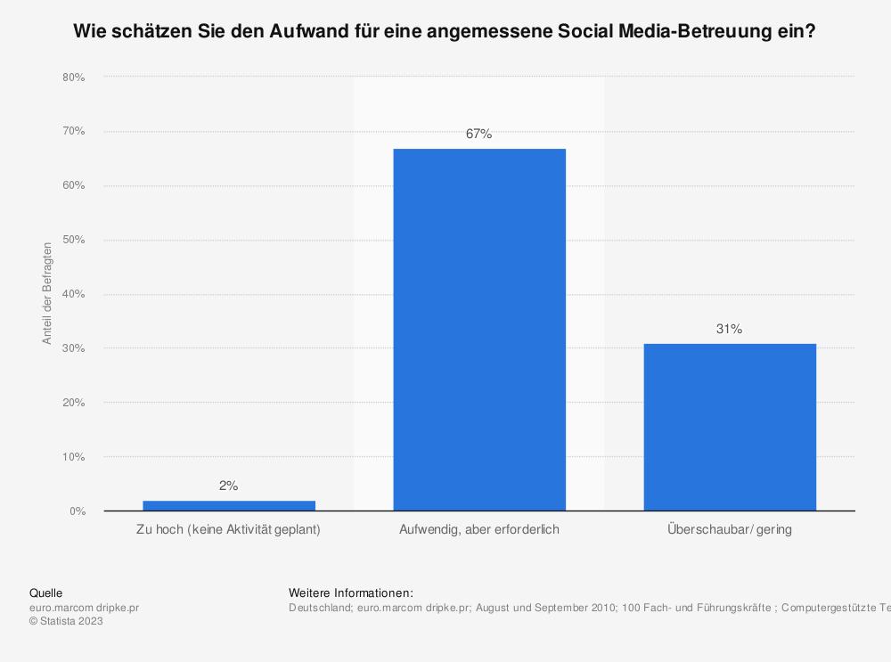 Statistik: Wie schätzen Sie den Aufwand für eine angemessene Social Media-Betreuung ein? | Statista