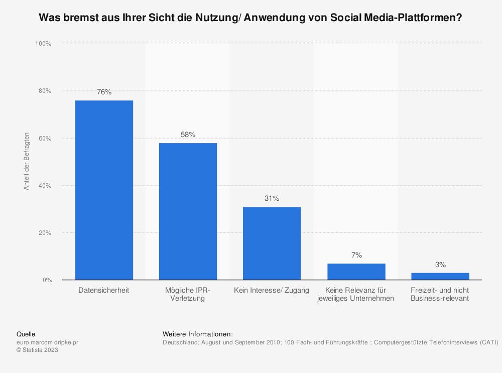 Statistik: Was bremst aus Ihrer Sicht die Nutzung/ Anwendung von Social Media-Plattformen? | Statista