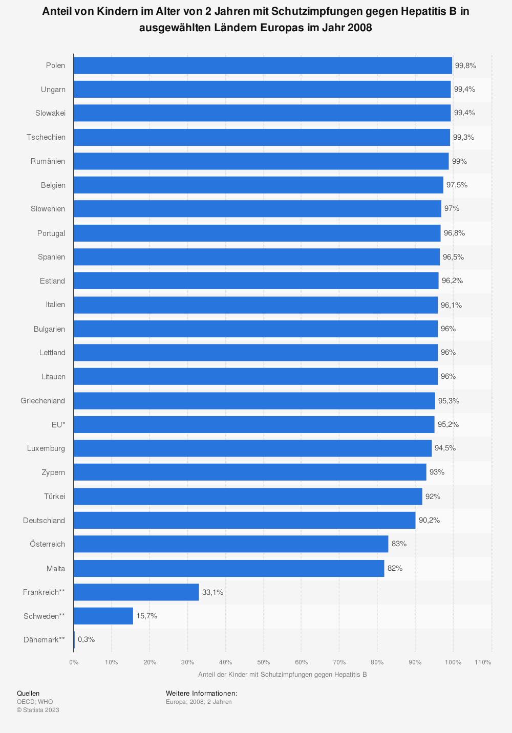 Statistik: Anteil von Kindern im Alter von 2 Jahren mit Schutzimpfungen gegen Hepatitis B in ausgewählten Ländern Europas im Jahr 2008  | Statista