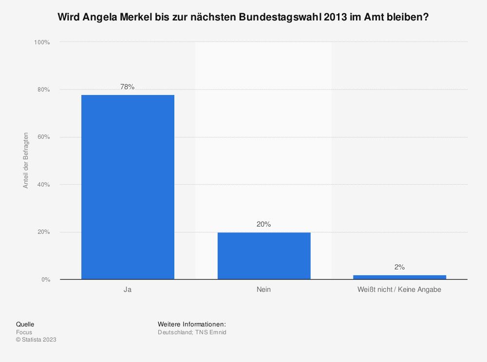 Statistik: Wird Angela Merkel bis zur nächsten Bundestagswahl 2013 im Amt bleiben? | Statista
