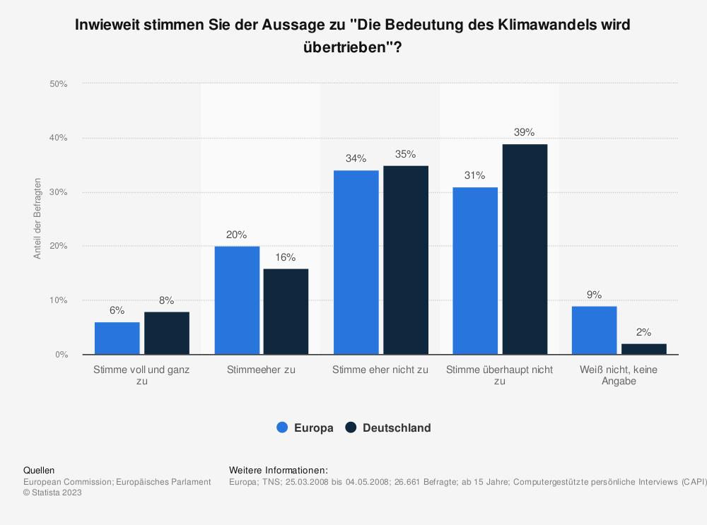 """Statistik: Inwieweit stimmen Sie der Aussage zu """"Die Bedeutung des Klimawandels wird übertrieben""""?   Statista"""