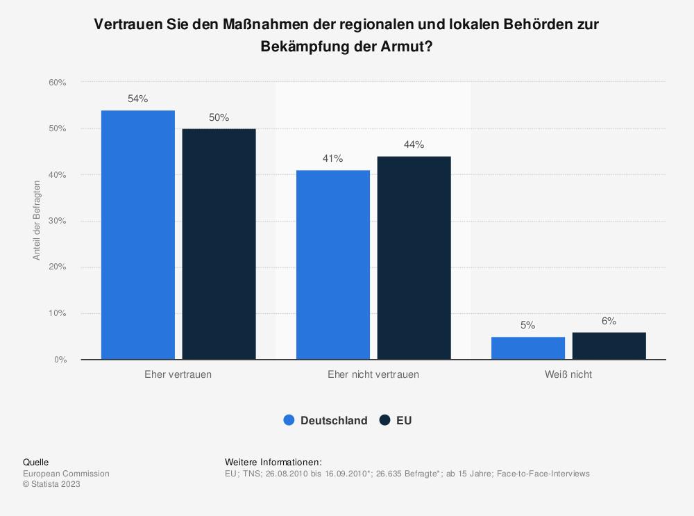 Statistik: Vertrauen Sie den Maßnahmen der regionalen und lokalen Behörden zur Bekämpfung der Armut? | Statista