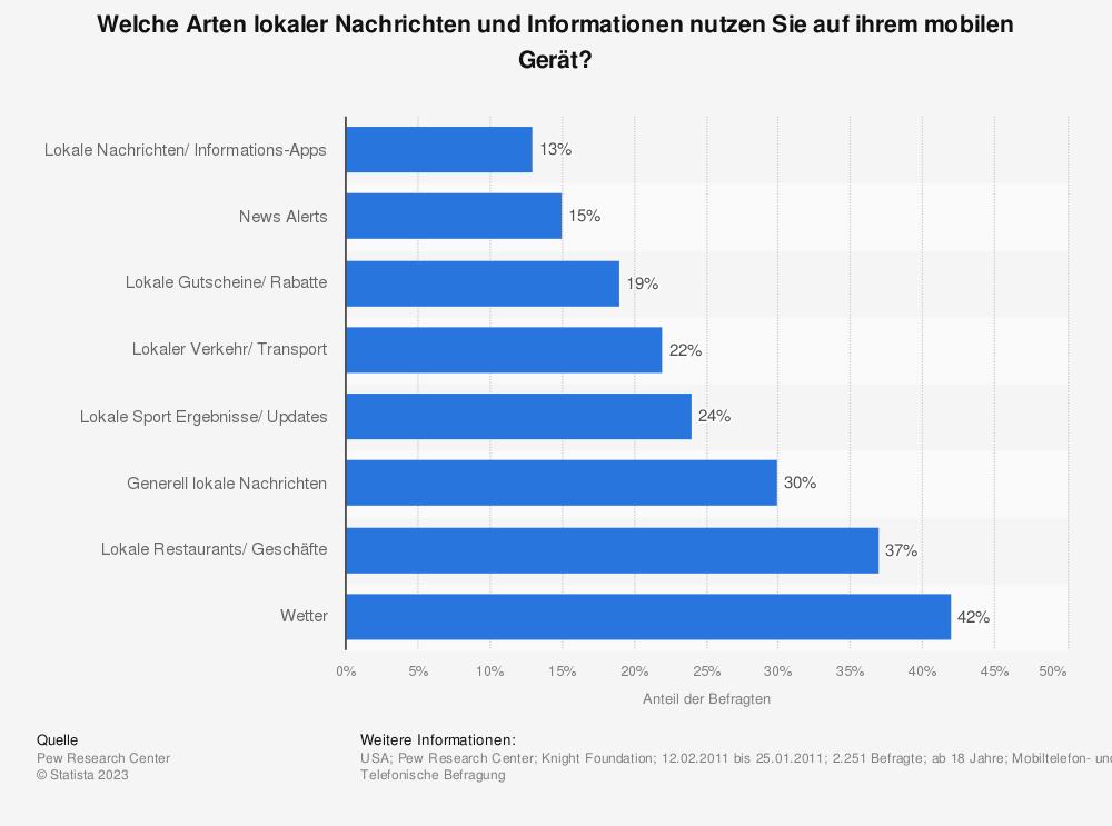 Statistik: Welche Arten lokaler Nachrichten und Informationen nutzen Sie auf ihrem mobilen Gerät? | Statista