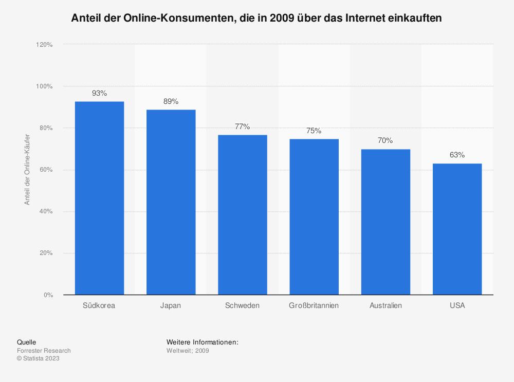 Statistik: Anteil der Online-Konsumenten, die in 2009 über das Internet einkauften | Statista