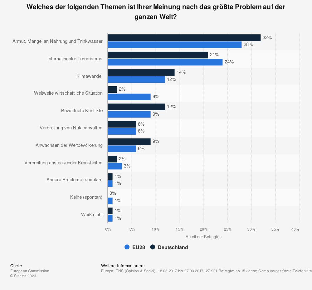 Statistik: Welches der folgenden Themen ist Ihrer Meinung nach das größte Problem auf der ganzen Welt? | Statista