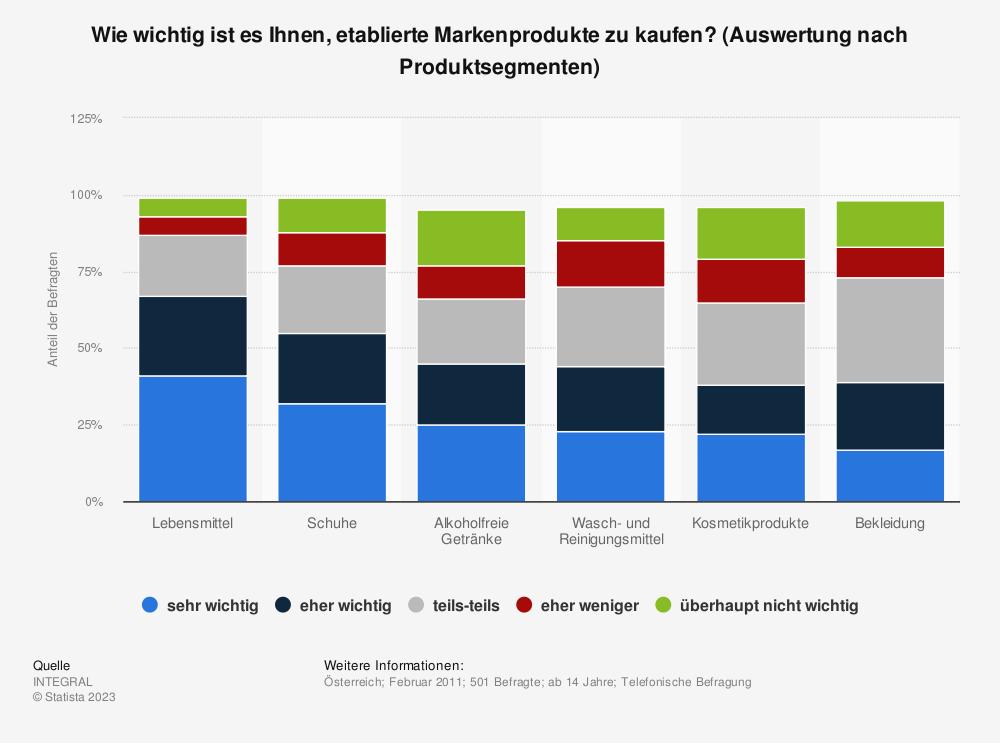 Statistik: Wie wichtig ist es Ihnen, etablierte Markenprodukte zu kaufen? (Auswertung nach Produktsegmenten) | Statista