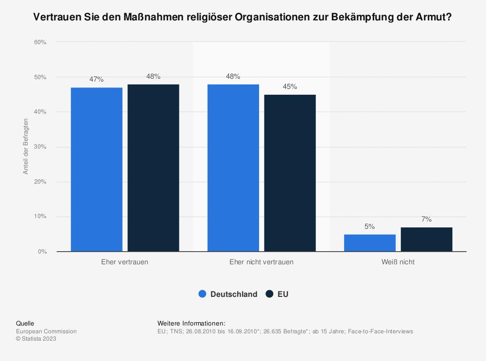 Statistik: Vertrauen Sie den Maßnahmen religiöser Organisationen zur Bekämpfung der Armut? | Statista
