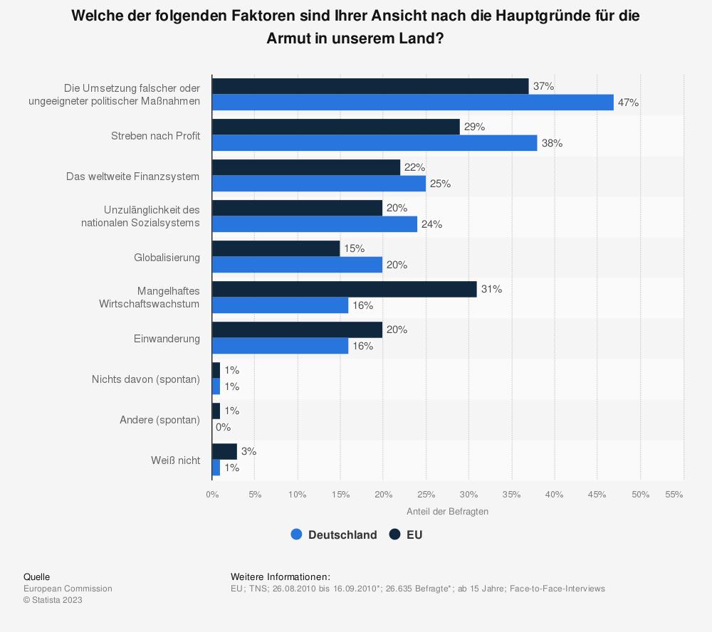 Statistik: Welche der folgenden Faktoren sind Ihrer Ansicht nach die Hauptgründe für die Armut in unserem Land? | Statista