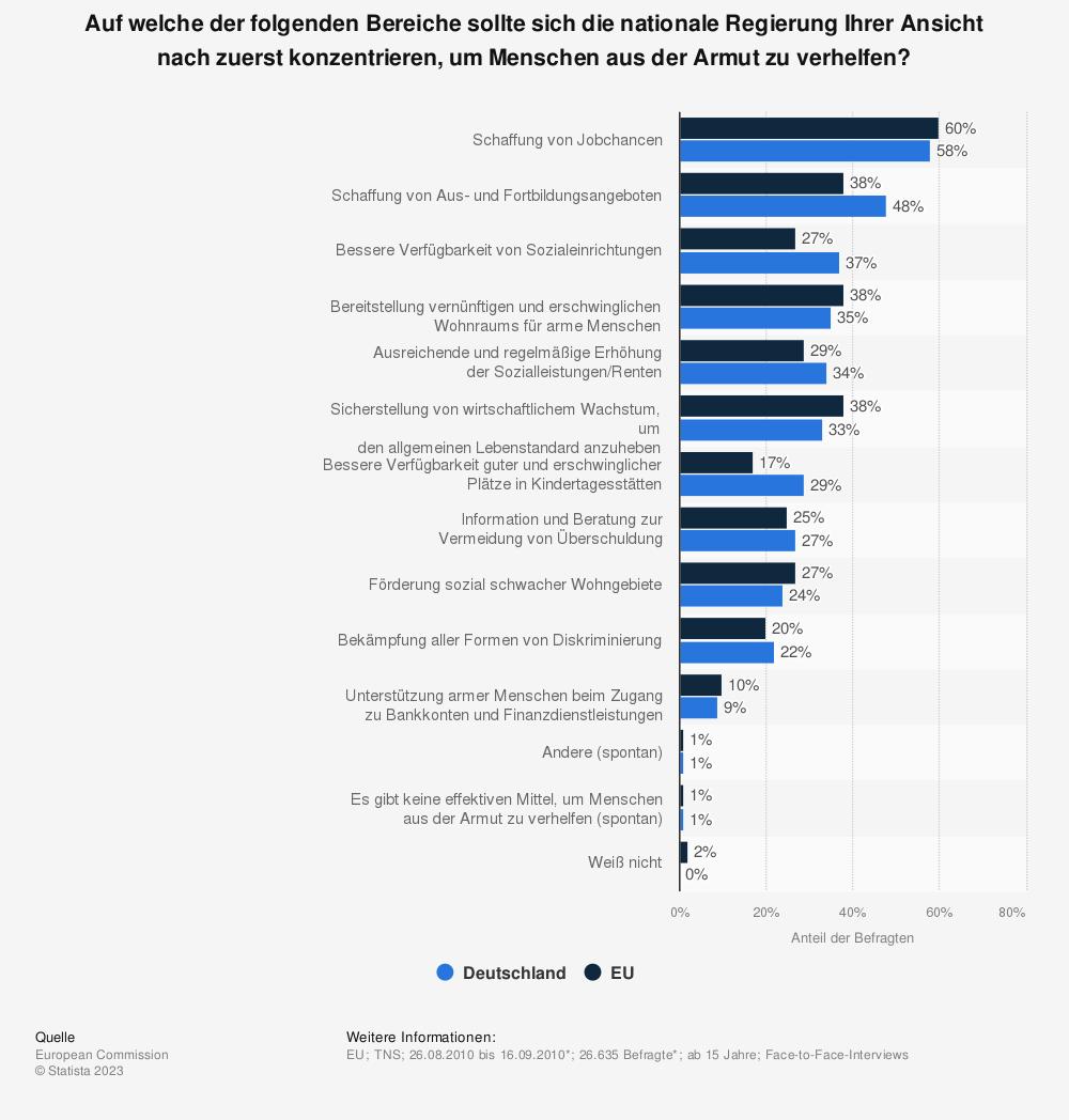 Statistik: Auf welche der folgenden Bereiche sollte sich die nationale Regierung Ihrer Ansicht nach zuerst konzentrieren, um Menschen aus der Armut zu verhelfen? | Statista