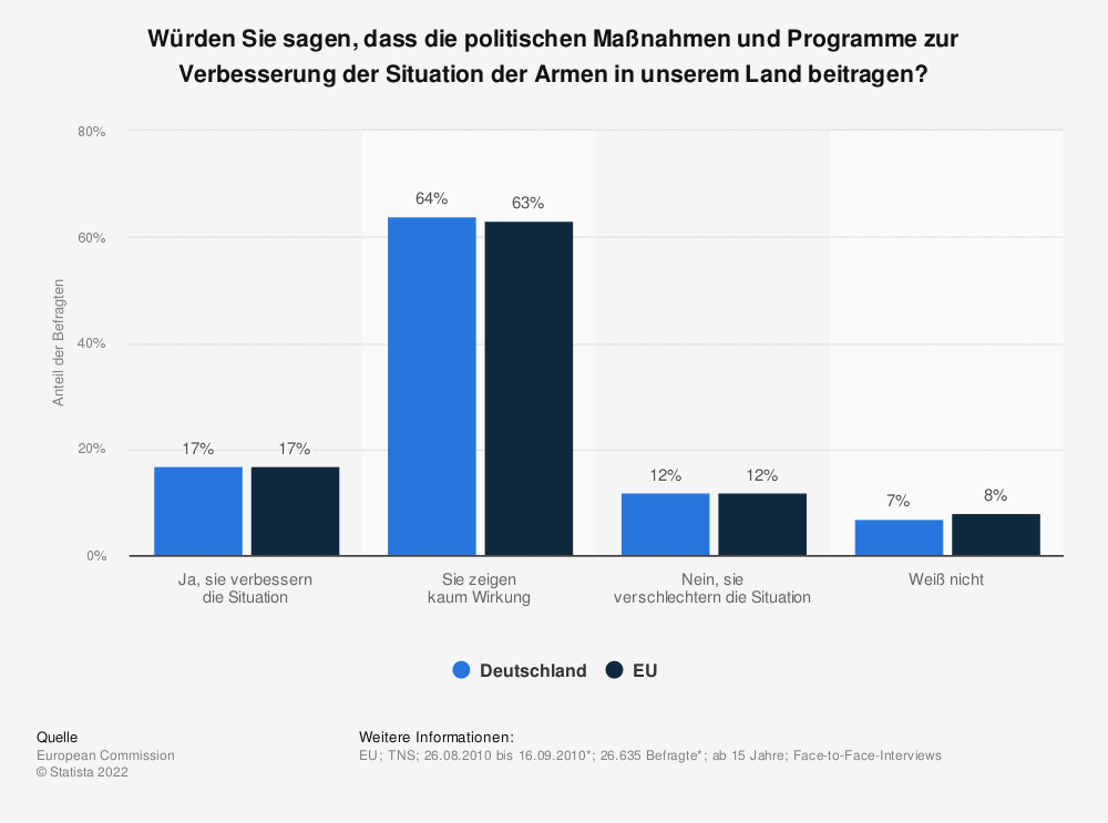 Statistik: Würden Sie sagen, dass die politischen Maßnahmen und Programme zur Verbesserung der Situation der Armen in unserem Land beitragen? | Statista