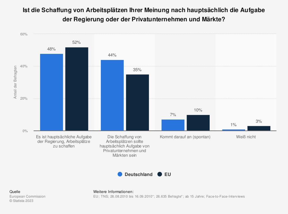 Statistik: Ist die Schaffung von Arbeitsplätzen Ihrer Meinung nach hauptsächlich die Aufgabe der Regierung oder der Privatunternehmen und Märkte? | Statista