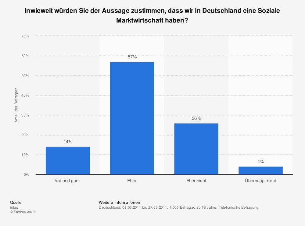 Statistik: Inwieweit würden Sie der Aussage zustimmen, dass wir in Deutschland eine Soziale Marktwirtschaft haben? | Statista