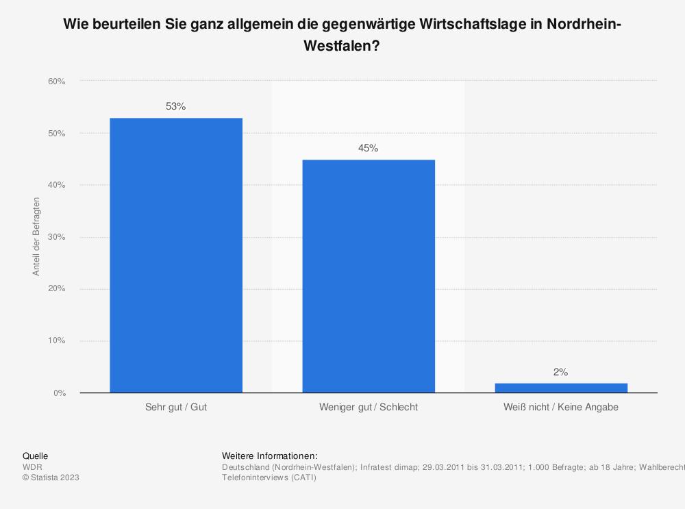 Statistik: Wie beurteilen Sie ganz allgemein die gegenwärtige Wirtschaftslage in Nordrhein-Westfalen?   Statista
