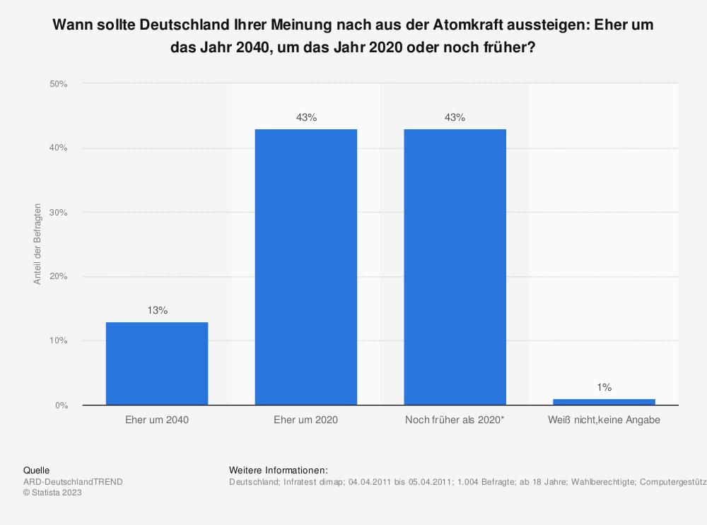 Statistik: Wann sollte Deutschland Ihrer Meinung nach aus der Atomkraft aussteigen: Eher um das Jahr 2040, um das Jahr 2020 oder noch früher? | Statista