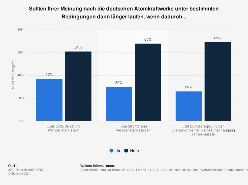 Statistik: Sollten Ihrer Meinung nach die deutschen Atomkraftwerke unter bestimmten Bedingungen dann länger laufen, wenn dadurch... | Statista