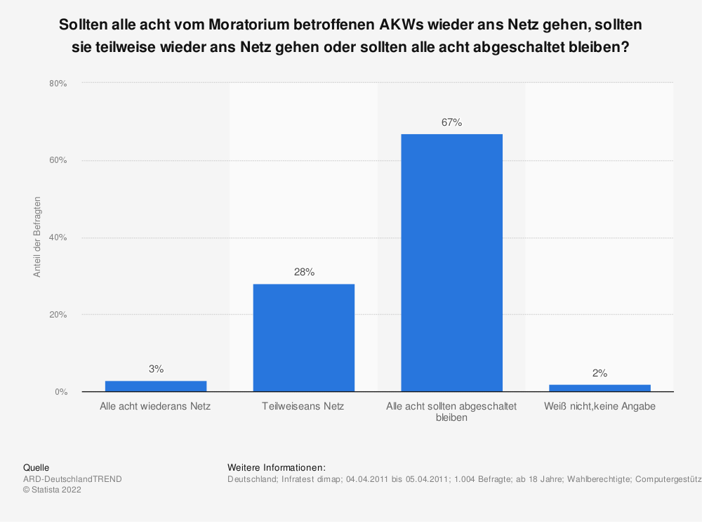 Statistik: Sollten alle acht vom Moratorium betroffenen AKWs wieder ans Netz gehen, sollten sie teilweise wieder ans Netz gehen oder sollten alle acht abgeschaltet bleiben? | Statista