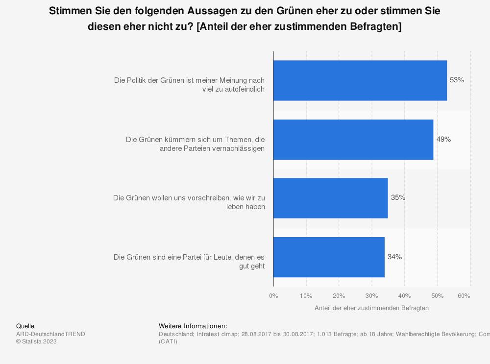 Statistik: Stimmen Sie den folgenden Aussagen zu den Grünen eher zu oder stimmen Sie diesen eher nicht zu? [Anteil der eher zustimmenden Befragten] | Statista