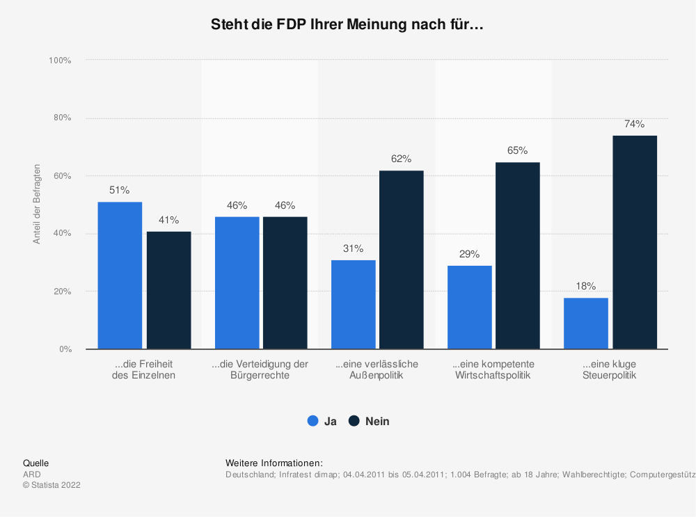 Statistik: Steht die FDP Ihrer Meinung nach für… | Statista