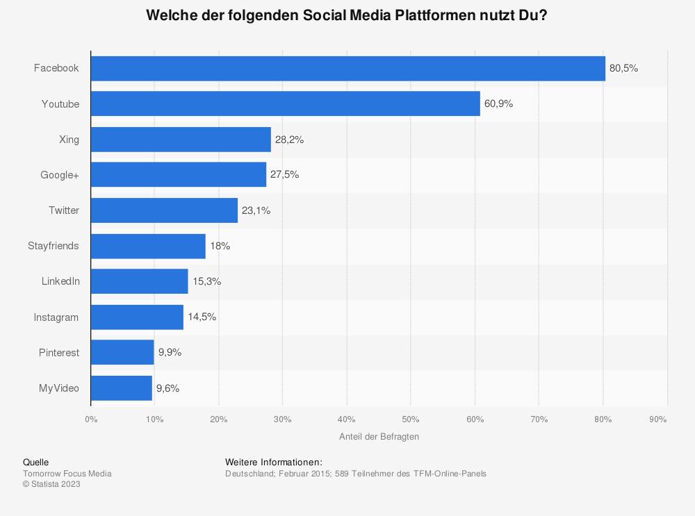 Statistik: Welche der folgenden Social Media Plattformen nutzt Du? | Statista