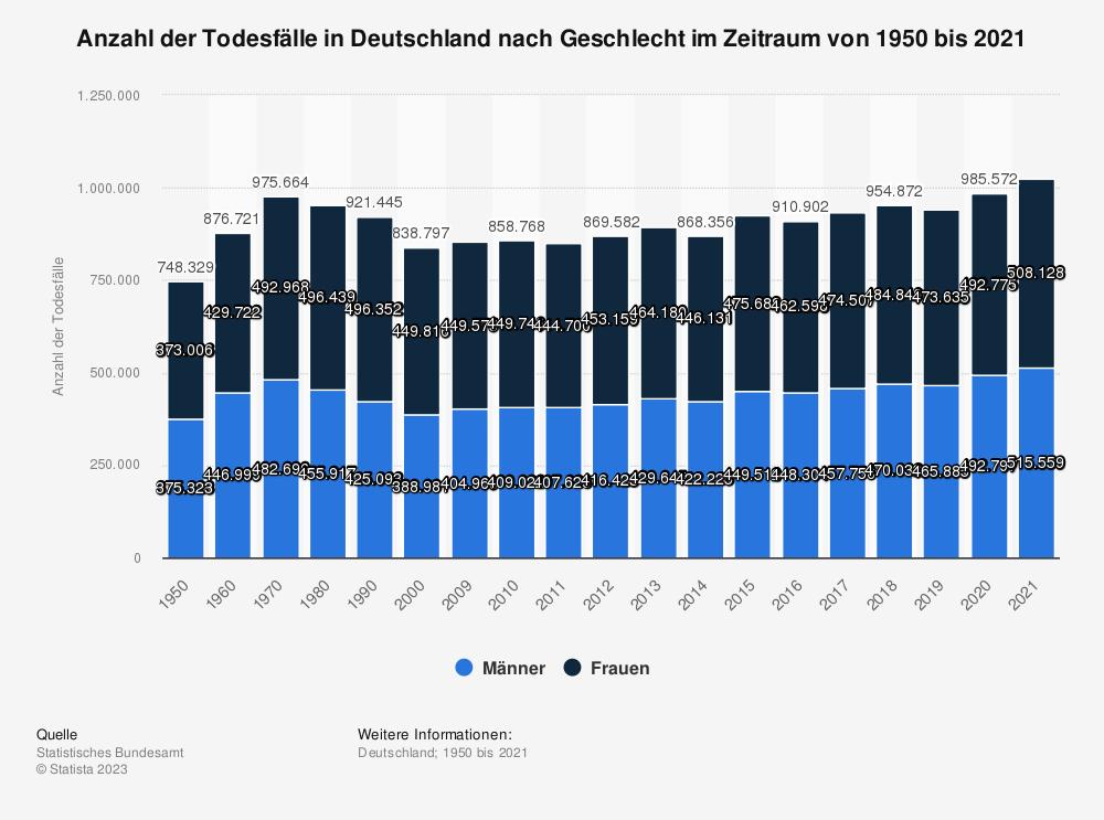 Statistik: Anzahl der Todesfälle in Deutschland nach Geschlecht  im Zeitraum von 1950 bis 2016 | Statista