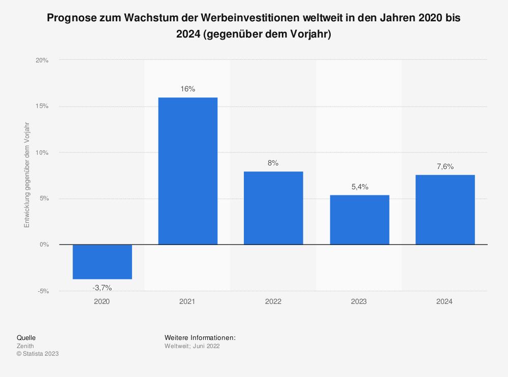 Statistik: Prognose zum Wachstum der Werbeinvestitionen weltweit in den Jahren 2018 bis 2021 (gegenüber dem Vorjahr) | Statista