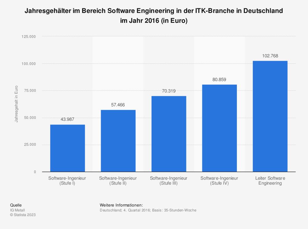 Statistik: Jahresgehälter im Bereich Software Engineering  in der ITK-Branche in Deutschland im Jahr 2016 (in Euro)  | Statista