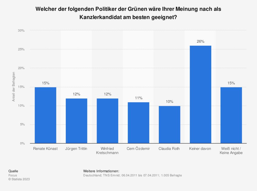 Statistik: Welcher der folgenden Politiker der Grünen wäre Ihrer Meinung nach als Kanzlerkandidat am besten geeignet? | Statista