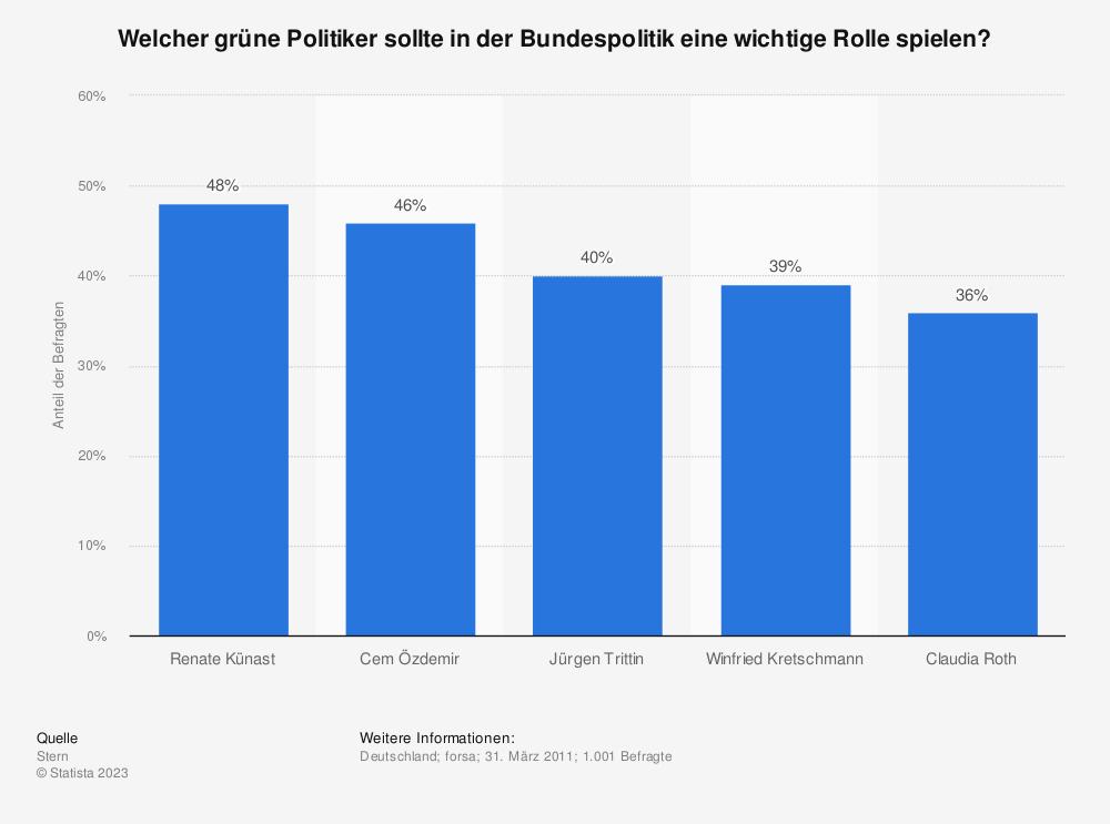 Statistik: Welcher grüne Politiker sollte in der Bundespolitik eine wichtige Rolle spielen? | Statista