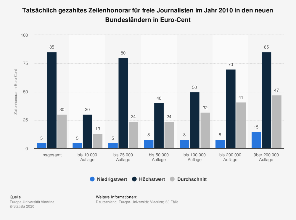 Statistik: Tatsächlich gezahltes Zeilenhonorar für freie Journalisten im Jahr 2010 in den neuen Bundesländern in Euro-Cent | Statista