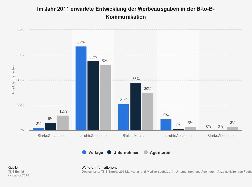 Statistik: Im Jahr 2011 erwartete Entwicklung der Werbeausgaben in der B-to-B-Kommunikation | Statista